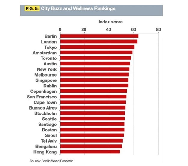 CT ranked among top 'tech cities'