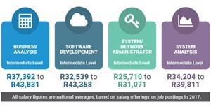 Information technology - SA's most wanted skill set