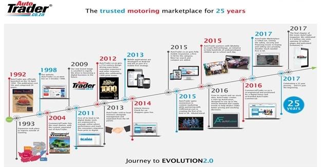 AutoTrader timeline