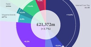UK Advertising Expenditure 2016