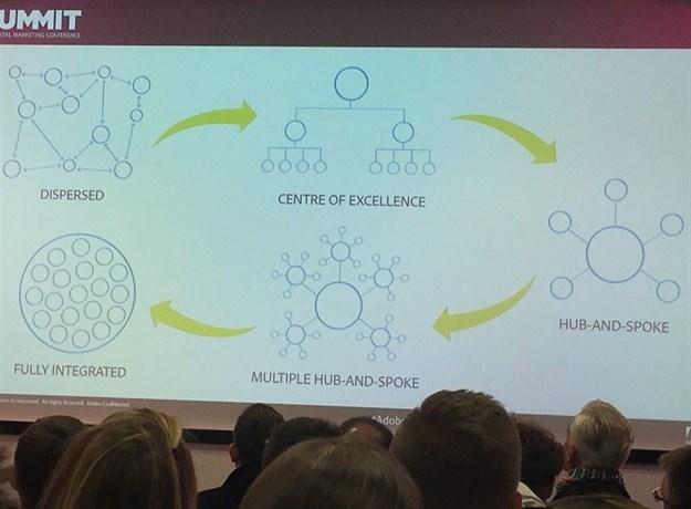 Five key talking points from the 2017 EMEA Adobe Summit in London