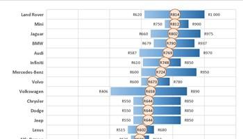 2017 motor dealer labour rate report