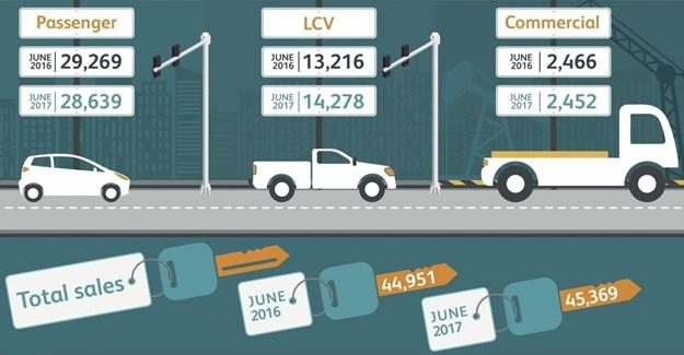 Vehicle sales grow 0.9% in June