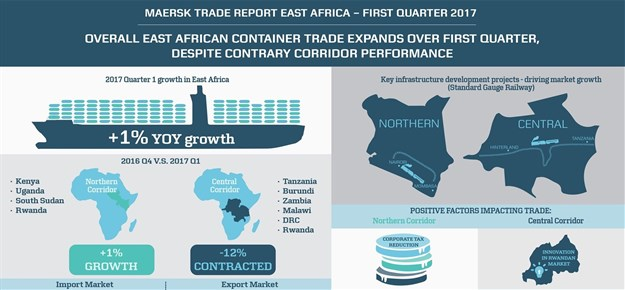 East Africa containerised trade volumes grow 1% Q1 2017
