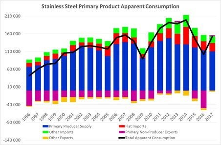 SA stainless steel industry battles economic storm