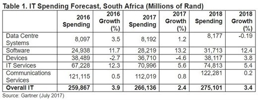 IT spending in South Africa set to grow in 2017
