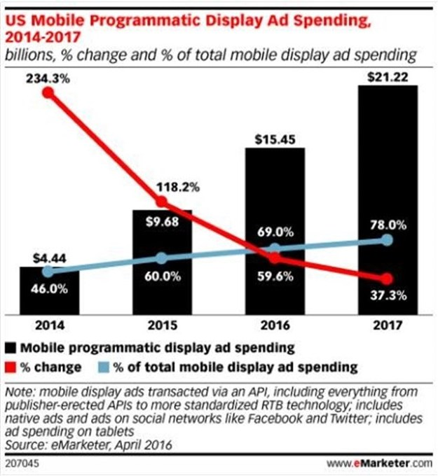 #DigitalMarketing: The shift to performance