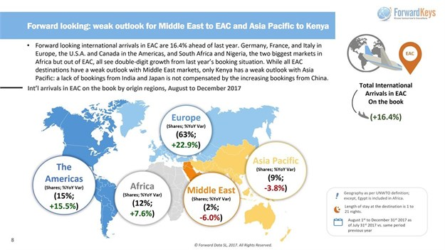 International arrivals in EAC on the book by origin regions, August to December 2017.