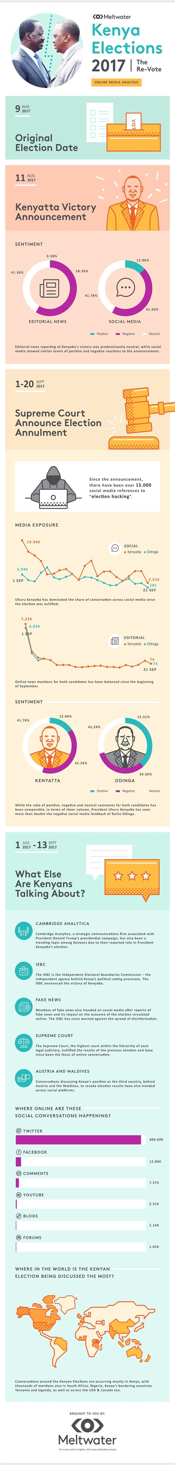 Kenya election annulment: What are Kenyans talking about?