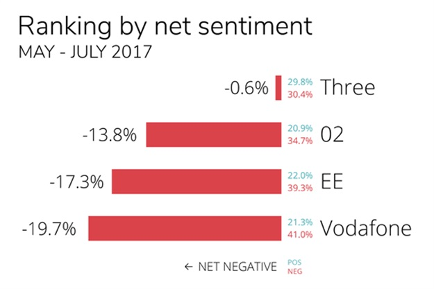 Mobile operators ranked according to overall net sentiment.