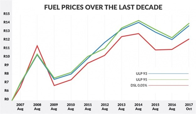 The price of fuel over the last decade