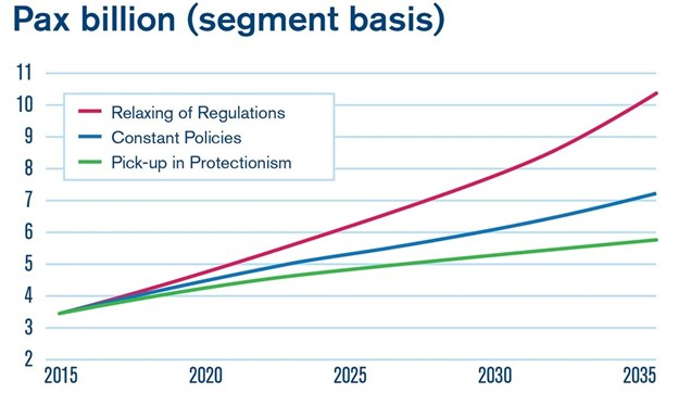 The world will have to prepare for 7.8 billion air passengers by 2036