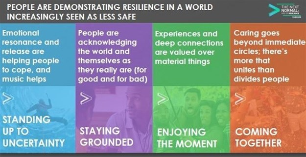 #Trending: The rise of consumer resilience
