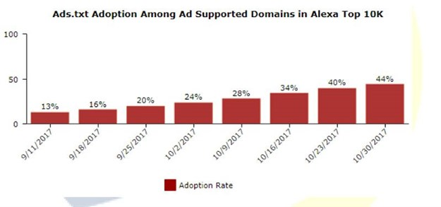 Fighting ad fraud with the IAB Ads.txt initiative