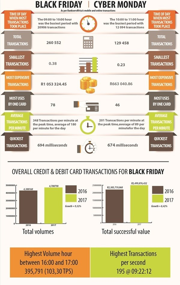 Black Friday trumps Cyber Monday: BankservAfrica