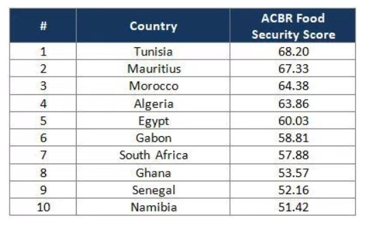 Africa's top 10 most food-secure countries