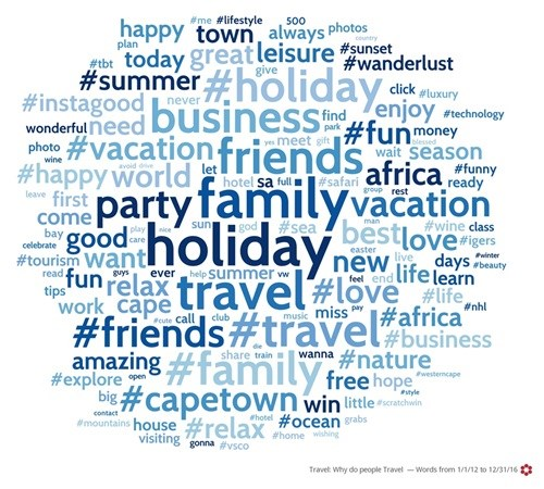 Travel: Why do people Travel - Words from 1/1/12 to 12/31/16