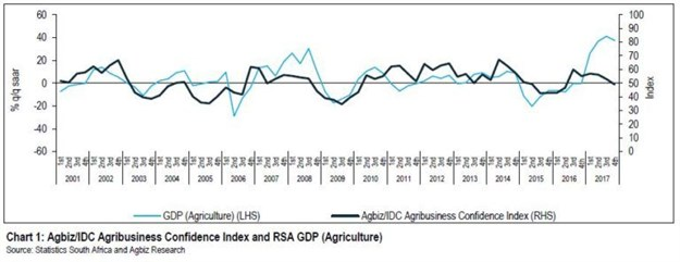 SA agri economy grew by 17.7%