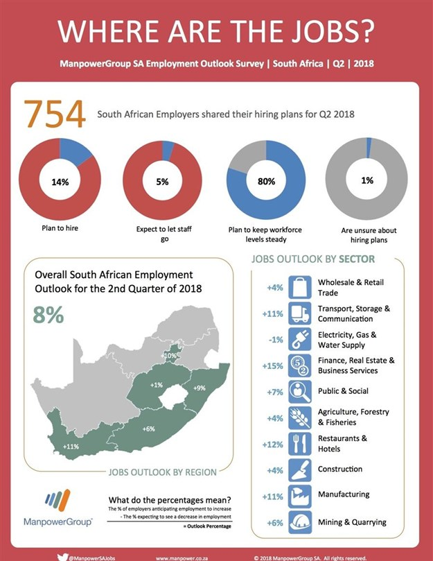 SA jobs outlook for Q2 2018: SA employers report encouraging signs for job seekers